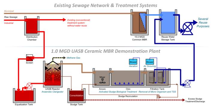 study on hypo sludge To produce low cost concrete by blending various ratios of cement with hypo sludge & to reduce disposal and pollution problems due to hypo sludge it is most essential to develop profitable.